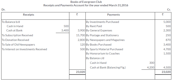ts-grewal-solutions-class-11-accountancy-chapter-20-financial-statements-of-not-for-profit-organisations-1-2