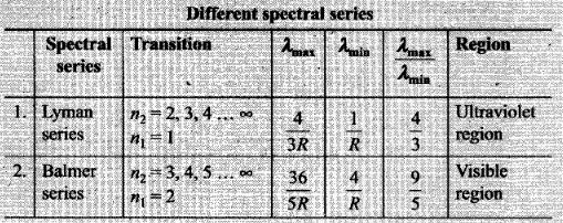ncert-exemplar-problems-class-12-physics-atoms-10