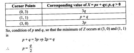 ncert-exemplar-problems-class-12-mathematics-linear-programming-30