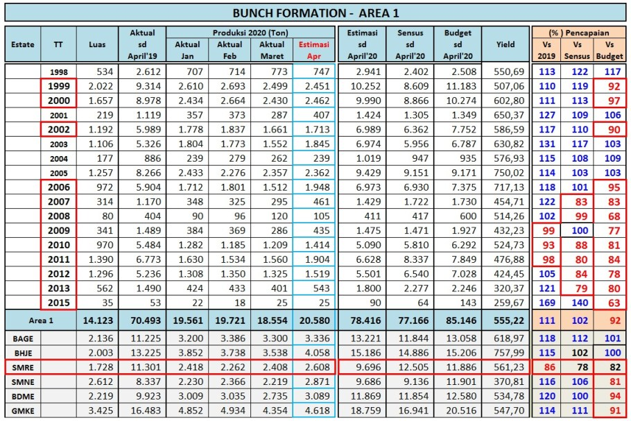 Bunch Formation Area 1 Periode April 2020