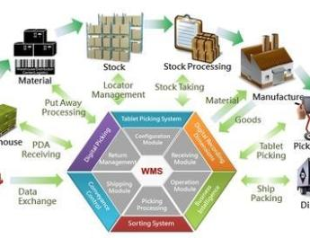 Material Tracking Solution