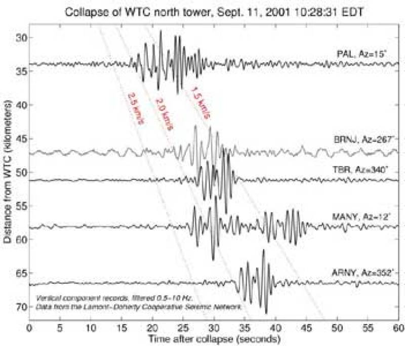 Always known to be seismic waves created by nuclear demolition