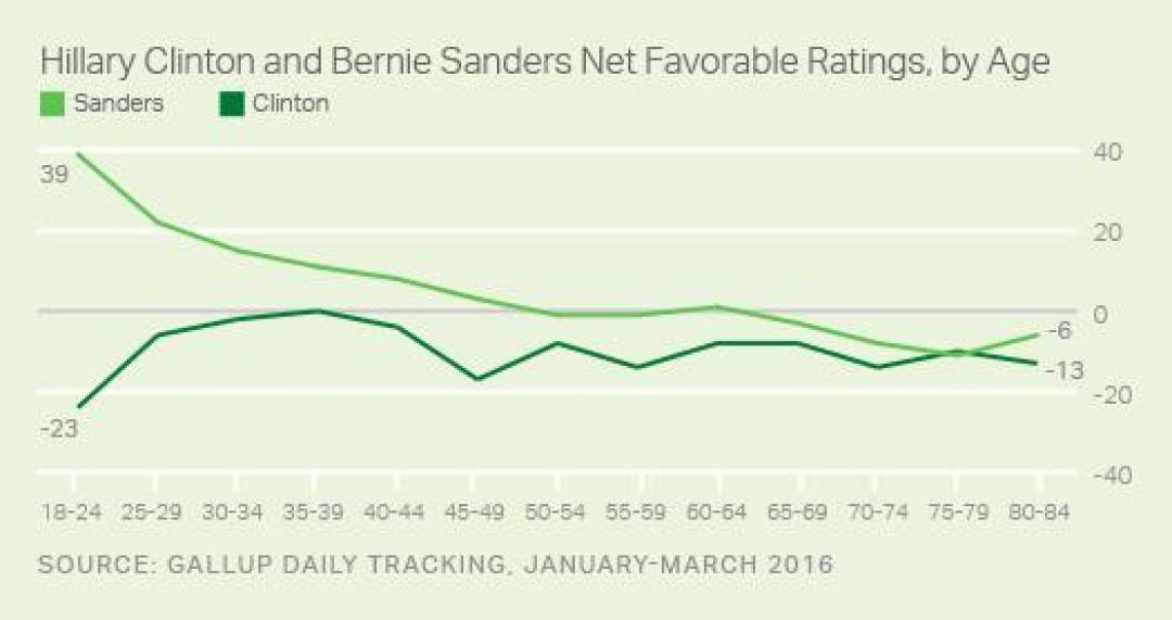 HRC_Bernie_favorability