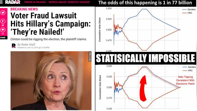 Image result for Hillary and DNC Are Now Facing MASSIVE Lawsuit