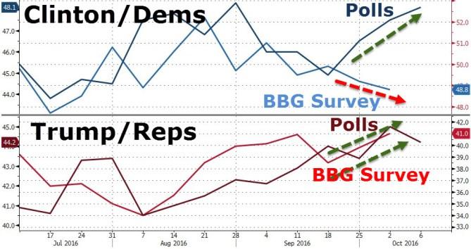 20161006_polls