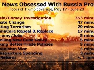CNN's Fake Russian Conspiracy Part of Ongoing Media Pretext for Major War