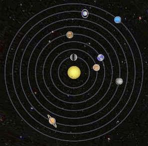 orbitsRoundSolarSystem
