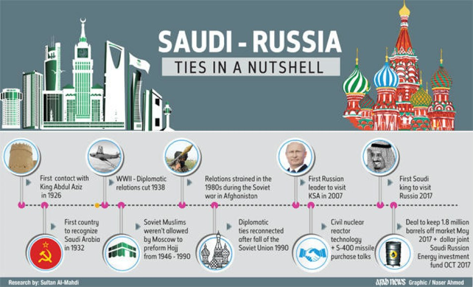 """Russian Troops Prepare ForSaudi ArabiaDeployment After Disputed Camel Race Leads To """"DeepState"""" PlotToOverthrow Saudi Crown Prince"""