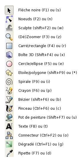 raccourcis inkscape version 0.47