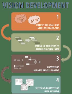 Steps of Vision Development