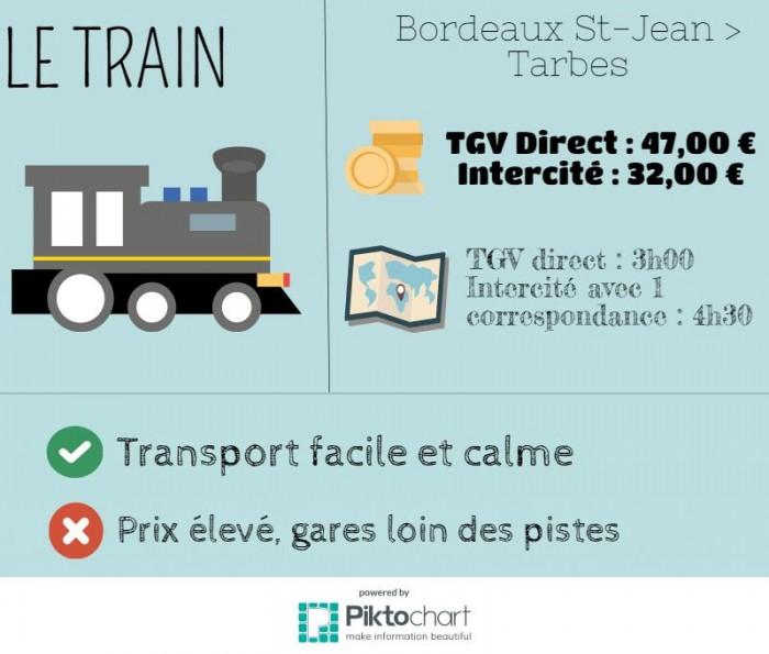 Si vous craignez pour vos skis, le train est le moyen de transport idéal.