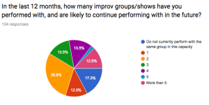 Number of groups respondents perform with