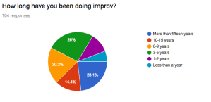 How long respondents have been improvising