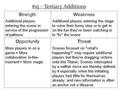 More Info: http://improvdoesbest.com/2013/03/13/swot-15-tertiary-additions/