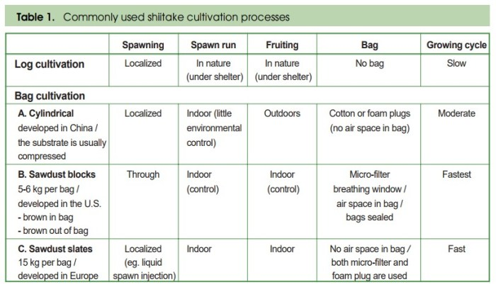 Table 1: Commonly used shiitake cultivation processes