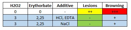 Table 5: Comparison of 0.1% NaCl and 0.2% cysteine*HCL + 0.1% disodium EDTA.