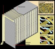 Figure 4:  HEPA Filter (top), principle (bottom)