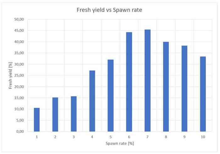 Figure 4: Influence of the spawn rate on the fresh yield of P. ostreatus