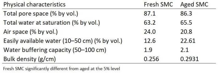 Table 2: Physical characteristics of fresh and aged spent mushroom compost (SMC)