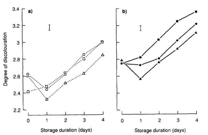 Figure 11: The effects of 18°C storage and flush number on the discoloration of (a) mushroom tops (dotted lines, open symbols) and (b) mushroom sides (solid lines and symbols); first flush £,¢, second flush r, p, and third flush ™, ˜. Bars indicate standard error of the difference (56 degrees of freedom)