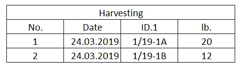 Table 5: Tracking harvesting