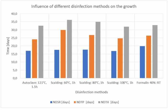 Figure 55: Influence of different disinfection methods on the growth.