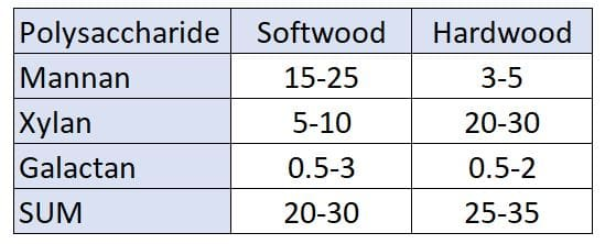 Table 1: Types of polysaccharide (in %) in hardwood and softwood.
