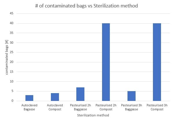 Figure 31: Influence of the sterilization methods on the number of contaminated bags for different substrates.