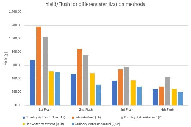 Figure 39: Influence of the sterilization methods on the yield per flush.