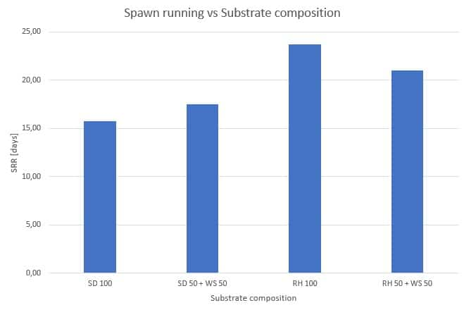 Figure 37: Influence of the substrate on the spawn running