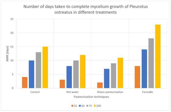 Figure 47: Number of days taken to complete mycelium growth for Pleurotus ostreatus in different treatments.