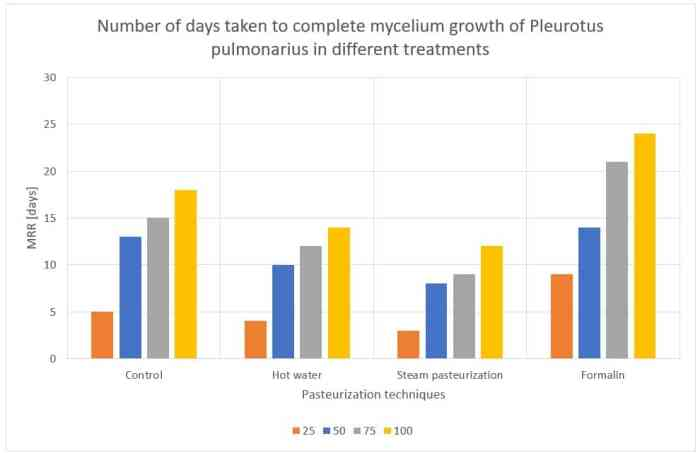 Figure 46: Number of days taken to complete mycelium growth for Pleurotus pulmonarius in different treatments