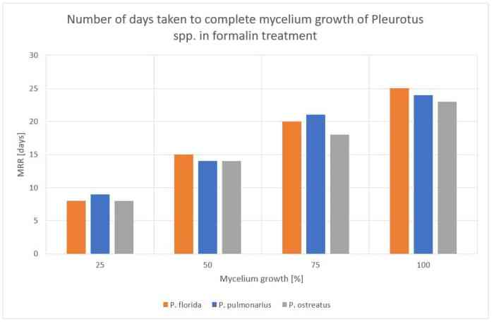 Figure 44: Number of days taken to complete mycelium growth for Pleurotus spp. in formalin treatment