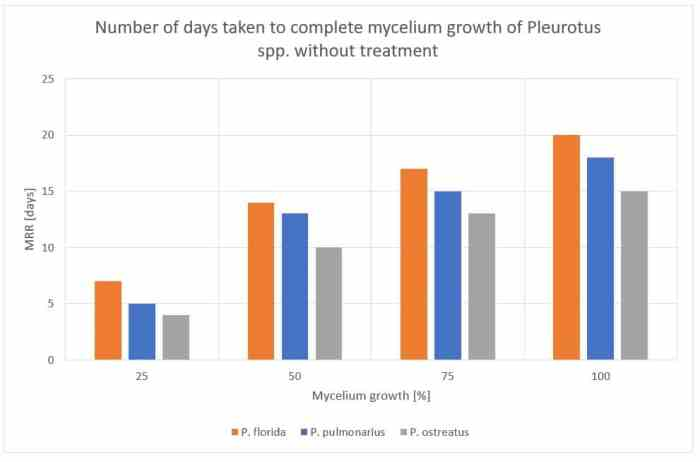 Figure 43: Number of days taken to complete mycelium growth for Pleurotus spp. without treaetment.