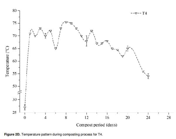 Figure 15: Temperature pattern during composting process for T4