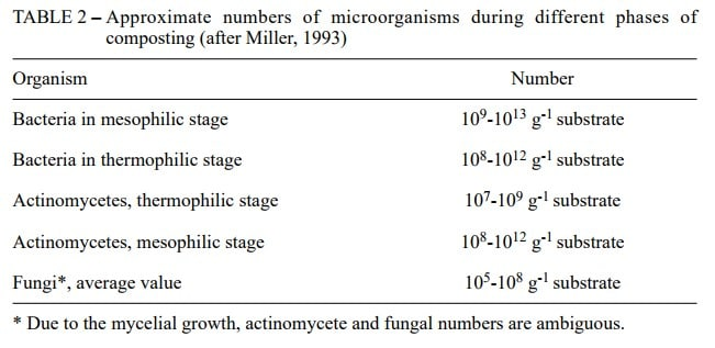 Table 1: Approximate number of microorganisms during different phases of composting