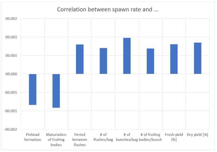 Figure 16: Correlation between spawn rate and different quality factors