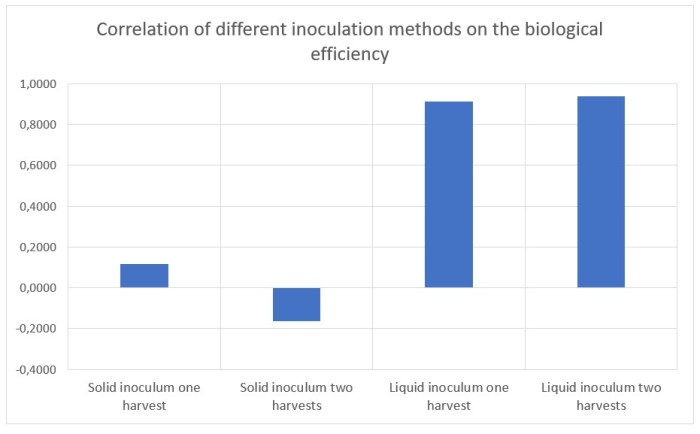 Figure 20: Correlation between the inoculation rate on the biological efficiency