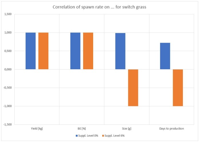Figure 27: Correlation factors of the spawn rate for different supplement levels on different quality factors for cottonseed hulls plus wheat straw as a substrate (top), and switch grass (bottom)