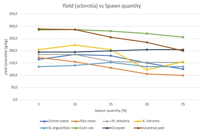 Figure 48: Effect of the spawn quantity (%) on the sclerotia yield (g/kg) for Pleurotus tuber-regium on different substrates