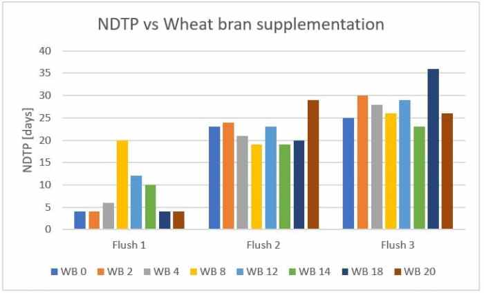 Figure 40: Effect of wheat bran (WB) supplementation levels on the time required for pinhead formation between flushes