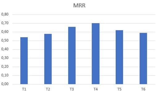 Figure 11: Effect of the wood type on the mycelium running rate (MRR)