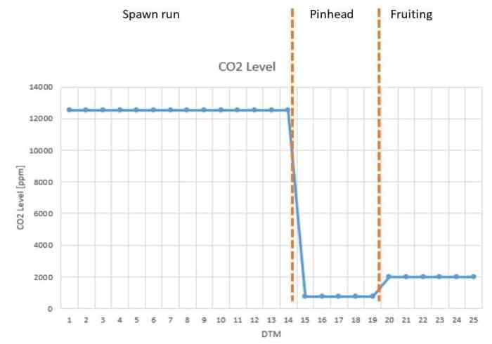 Figure 9: Example of the CO2 level [ppm] during the whole crop cycle