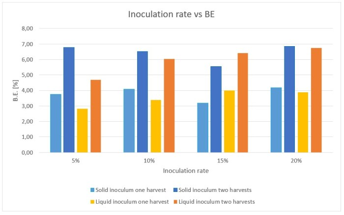 Figure 17: Influence of the inoculation rate on the biological efficiency