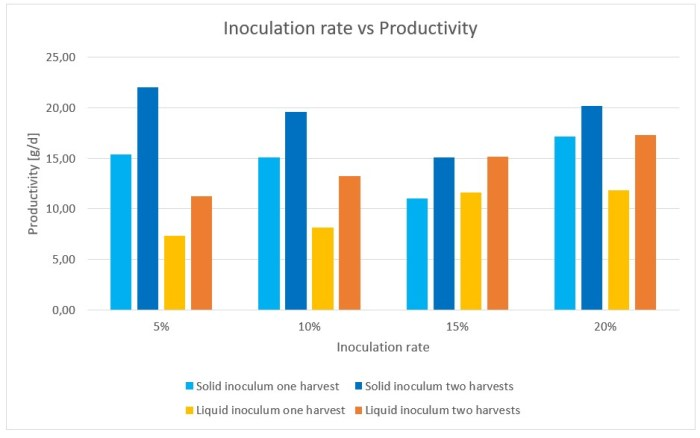 Figure 18: Influence of the inoculation rate on the productivity