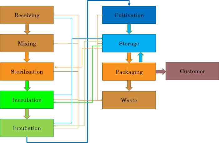 Figure 5: Material flow within a mushroom farm