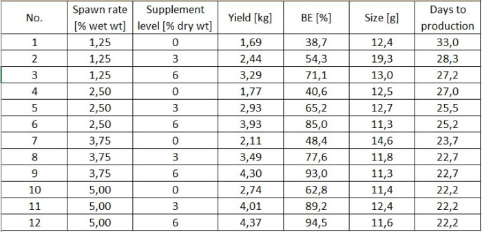 Table 1: Overview of all results from crop I