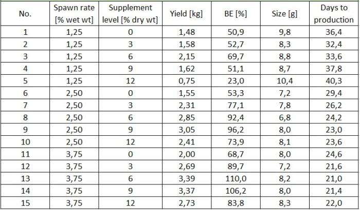 Table 2: Overview of all results from crop II
