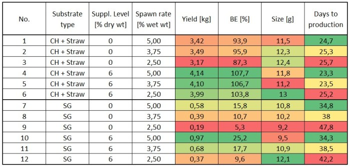 Table 4: Overview of the results from crop I