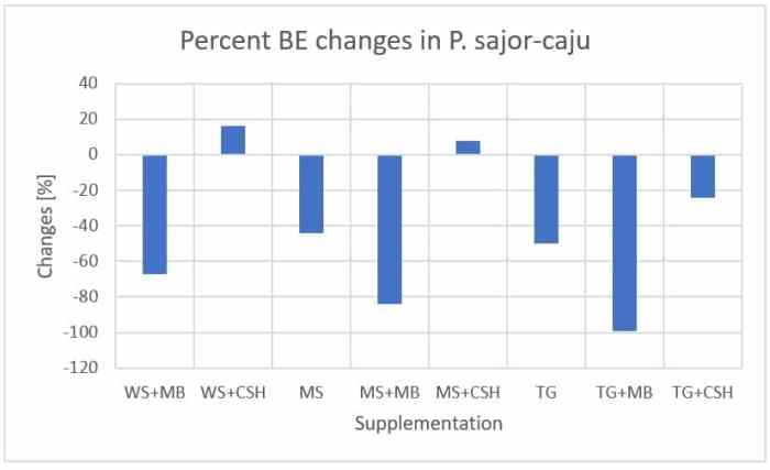 Figure 45: Percentage BE changes of Pleurotus sajor-caju in different substrate/supplement combinations compared to wheat straw (WS), maize bran (MB), cottonseed hull (CSH), maize stover (MS), thatch grass (TG)[